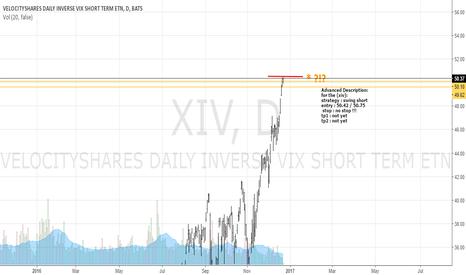 XIV: XIV Going for a BIG SHORT!
