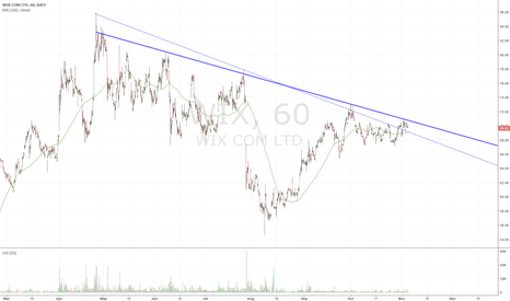 WIX: $WIX bumping against a trendline
