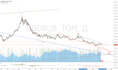 USDRUB_TOM: USDRUB поход вниз в волне С на 54 или 50