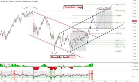 JPN225: Nikkei 225 Double top