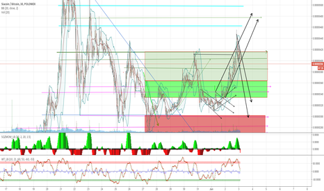 SCBTC: SC/BTC Long Term .300 - .500 potential in next 1-2 weeks