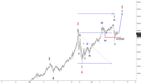 BTCUSD: Elliott Wave Analysis: BTCUSD Can Be Trading In Final Wave Five