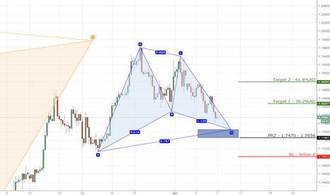 EURUSD: 1) EURUSD bullish gartley on 4hr chart.