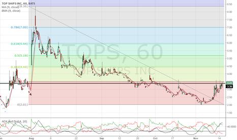 TOPS: Current price in pre-market has broken fibbs level. Upside $6-7