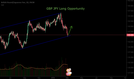 GBPJPY: GBP JPY Long Opportunity