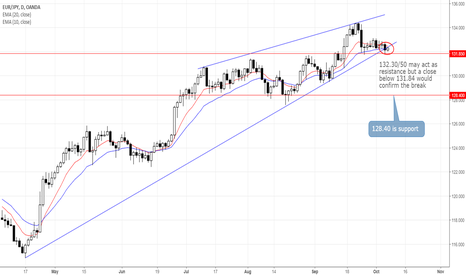 EURJPY: EURJPY Teeters on the Edge of Key Support