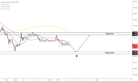 XRPUSD: XRP/USD - Levels To Watch