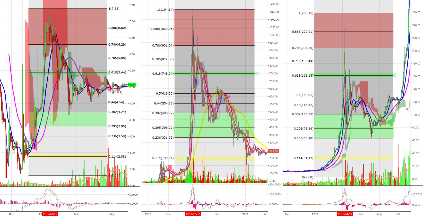 Bitcoin History of Price Crashes
