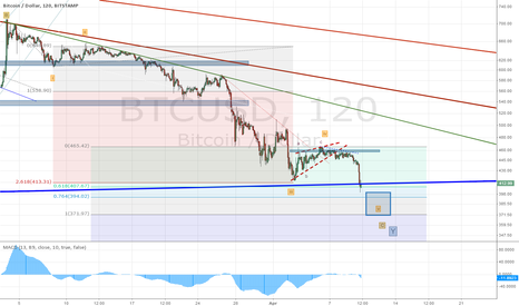 BTCUSD: Getting to the low