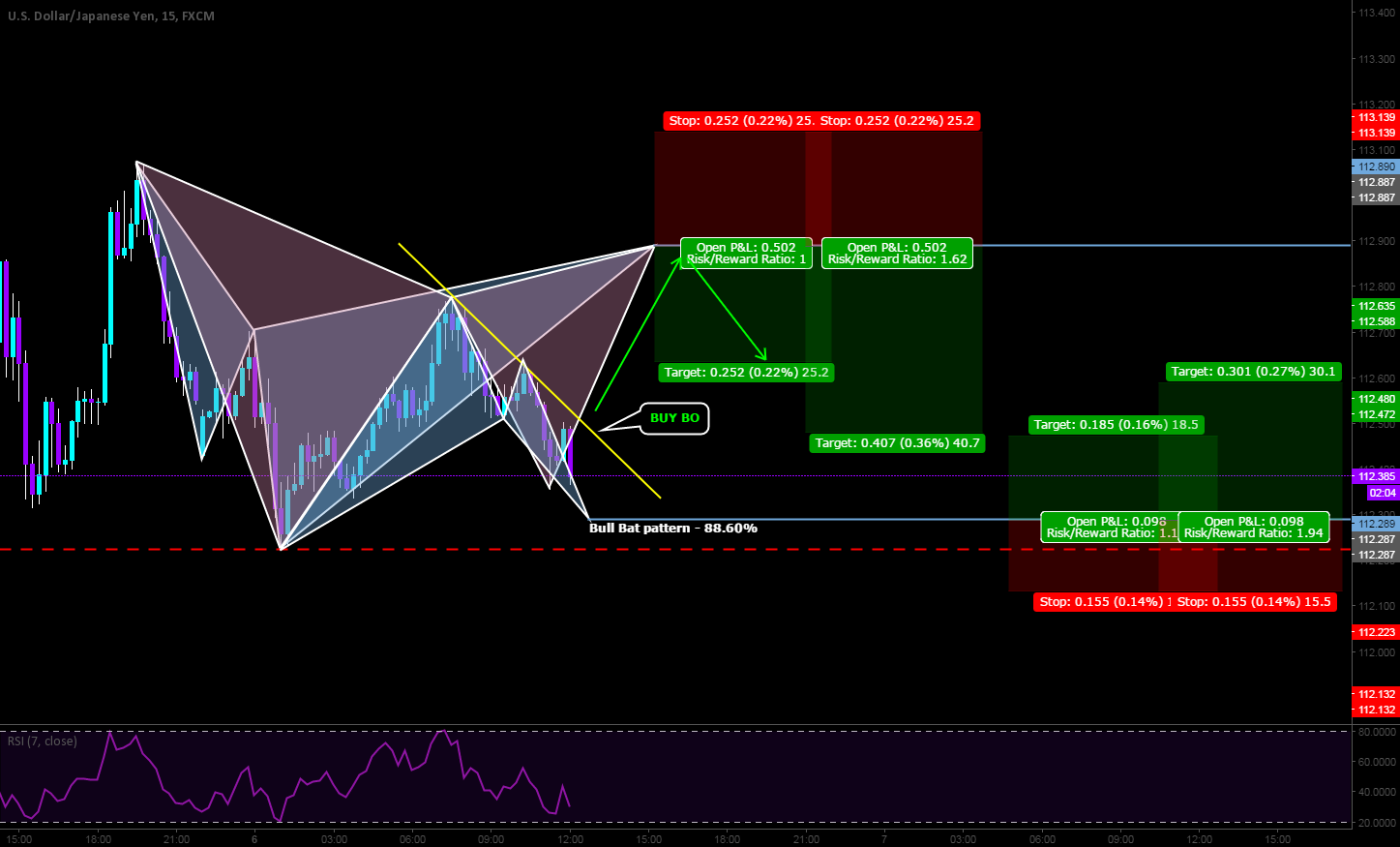 Intraday opportunity on the USDJPY.