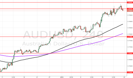 AUDUSD: AUD/USD can't seem to stay above 0.8000