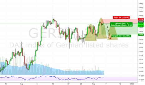GER30: Reversal ahead?