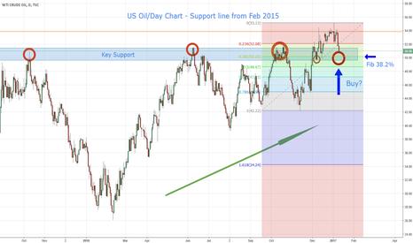 USOIL: US Oil - Key Support. Buy Rally...?