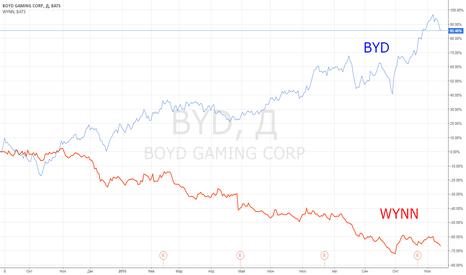 BYD: Идея парной торговли: BYD vs WYNN.
