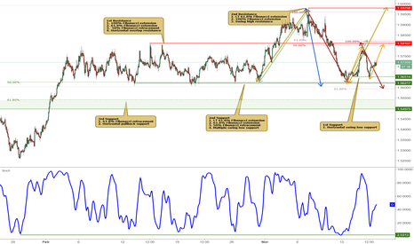EURAUD: EURAUD bounced nicely off its support, potential to rise further