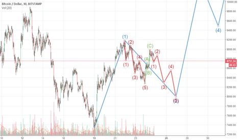 BTCUSD: If abc collection is not ended.