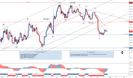 XAUUSD: Look to short gold as it goes higher towards 1300.