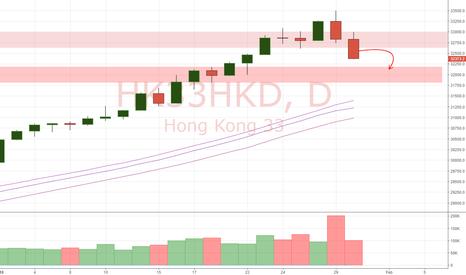 HK33HKD: HSI Daily Update (30/1/18)