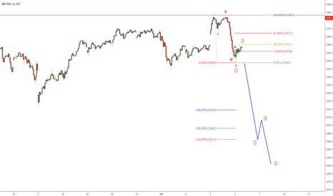 SPX: SP-500 - Intraday - 15 min