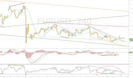 EURUSD: Waiting Break