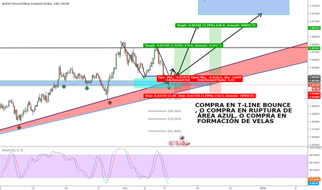 GBPNZD: LONG ON GBP/NZD - WITH THE TREND