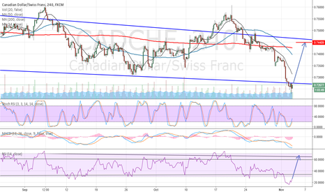 CADCHF: Good opportunity with minimum risk