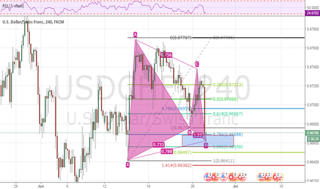 USDCHF: usdchf gartley pattern - buy
