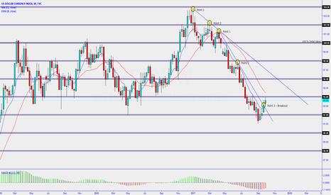 DXY: Dollar index break first trend line resistance