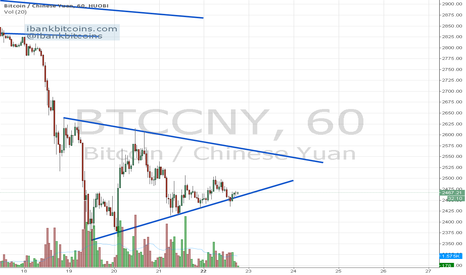 BTCCNY: SHORT BITCOIN AT 402, STOP LOSS AT 422