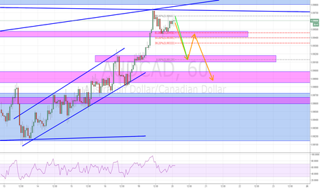 AUDCAD: GOOD SELL 9 - 20 - 2016