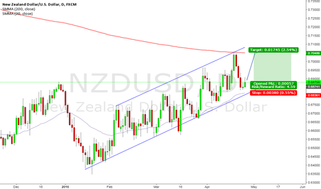 NZDUSD: NZD/USD Long-- Bounce Play Inside the channel