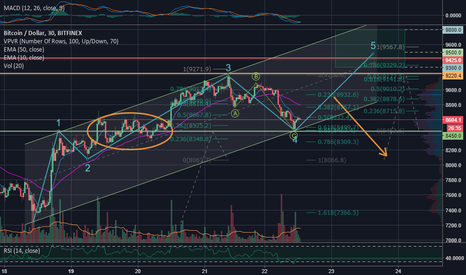 BTCUSD: Bitcoin updated wave count ~9500 Target
