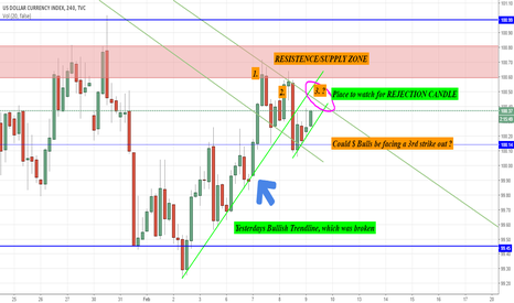 DXY: Dollar Index heading for 3rd Strike out