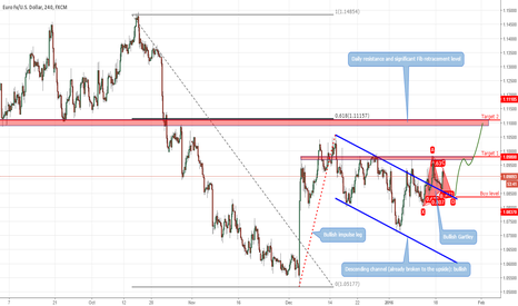 EURUSD: Chasing last leg of a potential ABCD corrective move