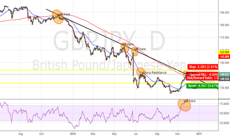 GBPJPY: Trading in JPY pair is quit risky. but see this :P