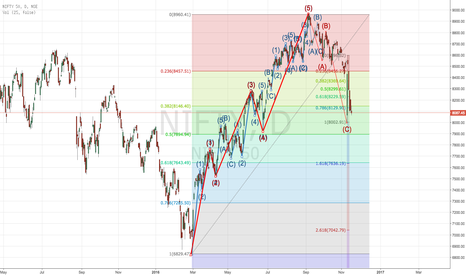 NIFTY: Where is Nifty 50 headed?