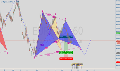 EURCAD: gartley. Apparently gartley is going to complete first!