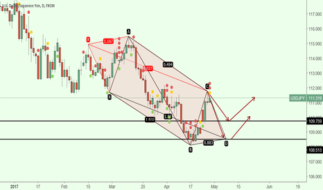 USDJPY: pattern 5-0 is complet now down   next A5-0? up ?