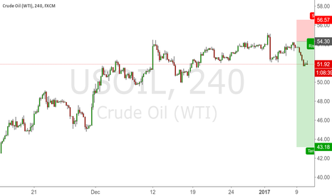 USOIL: Shorted oil