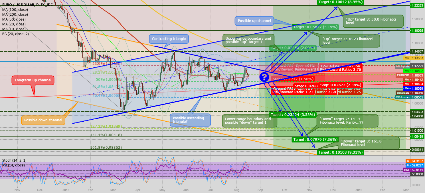 EURUSD update: watch for the triangle breakout!