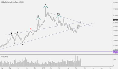 USDZAR: USDZAR: Another downward leg is coming