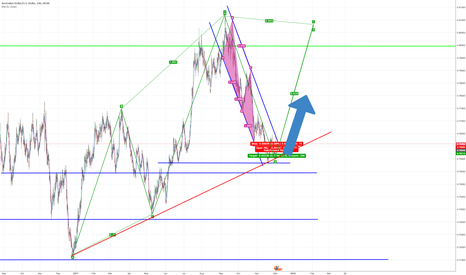 AUDUSD: AUD USD Strong buy , end of downtrend? - 4hr