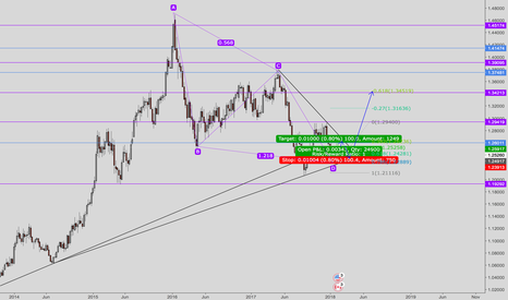 USDCAD: USDCAD long mid/long term