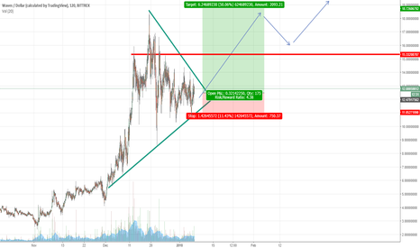 WAVESUSD: Waves-USD Long for Jun-Feb