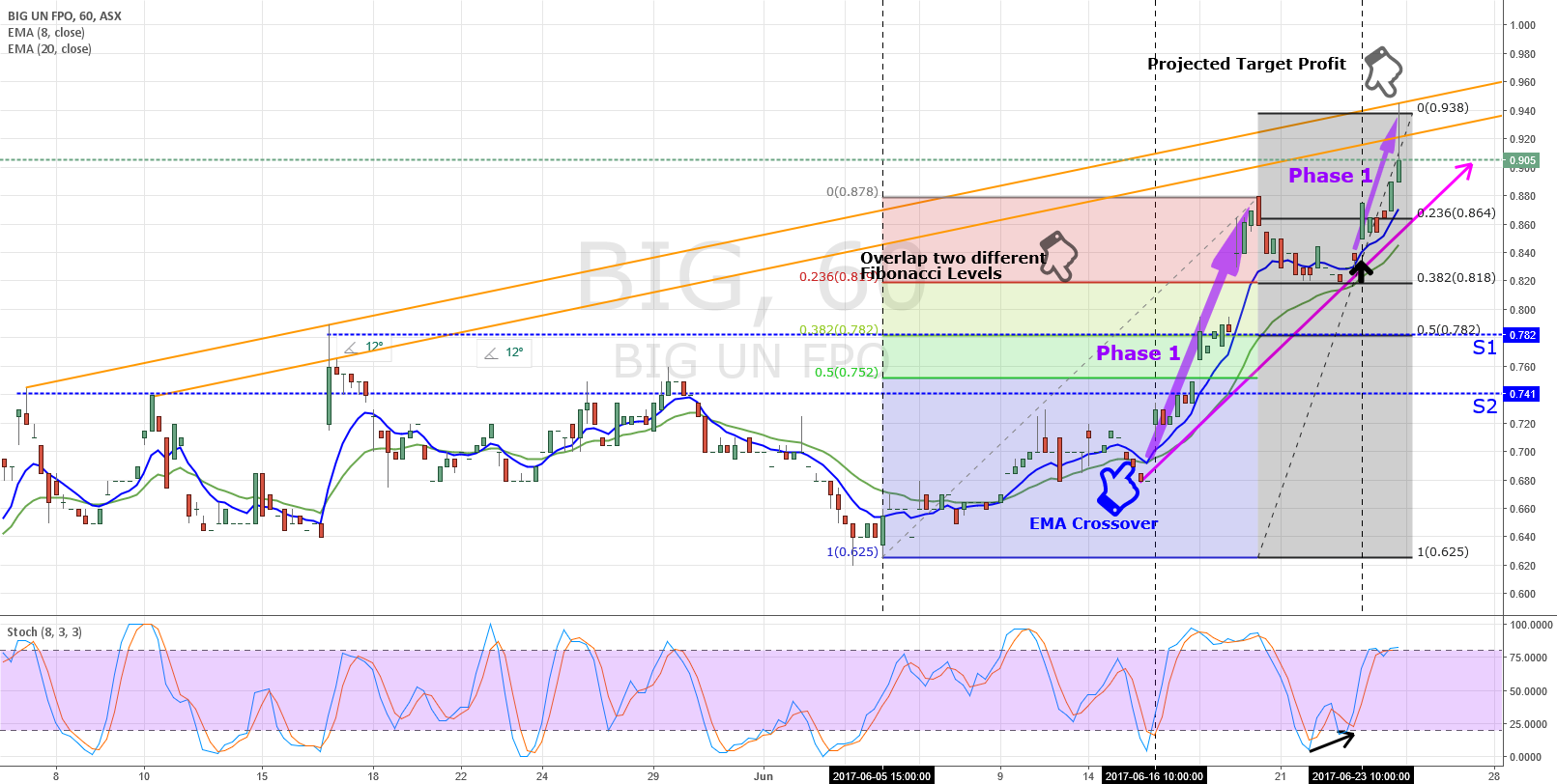 Why Fibonacci is your friend in trading stock or Forex