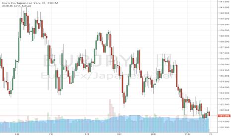 EURJPY: ユーロ / 円、131.50の低水準での取引
