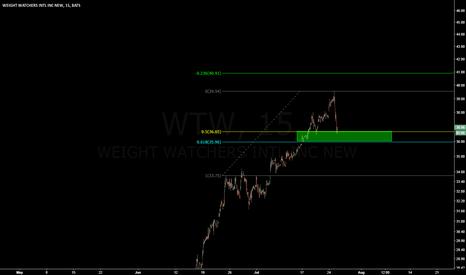 WTW: Big pullback to buy WTW