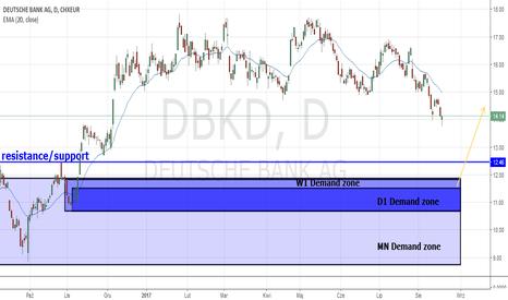DBKD: AKCJE DE DEUTSCHE BANK