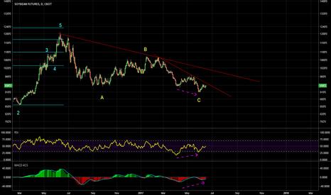 S1!: Trend reversal is underway ?