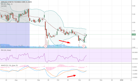 AGTC: MACD RSI ascending divergence